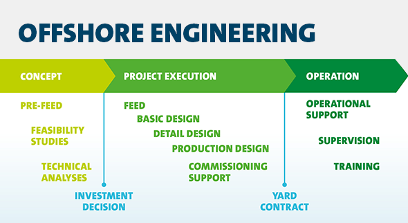 Offshore engineering process by Deltamarin