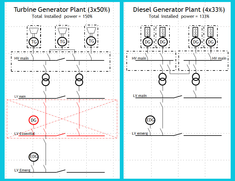 Main differences in the FPSO power plant architecture