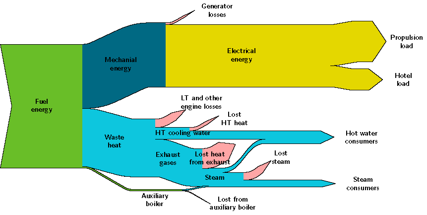 new methods to improve energy efficiency of ships