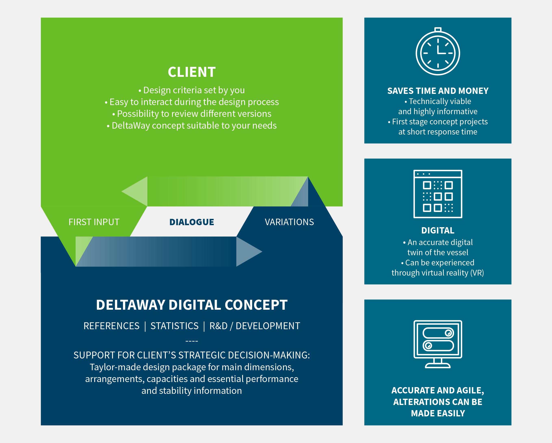 Ship design process - Deltamarin Ltd
