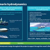 Deltamarin hydrodynamics