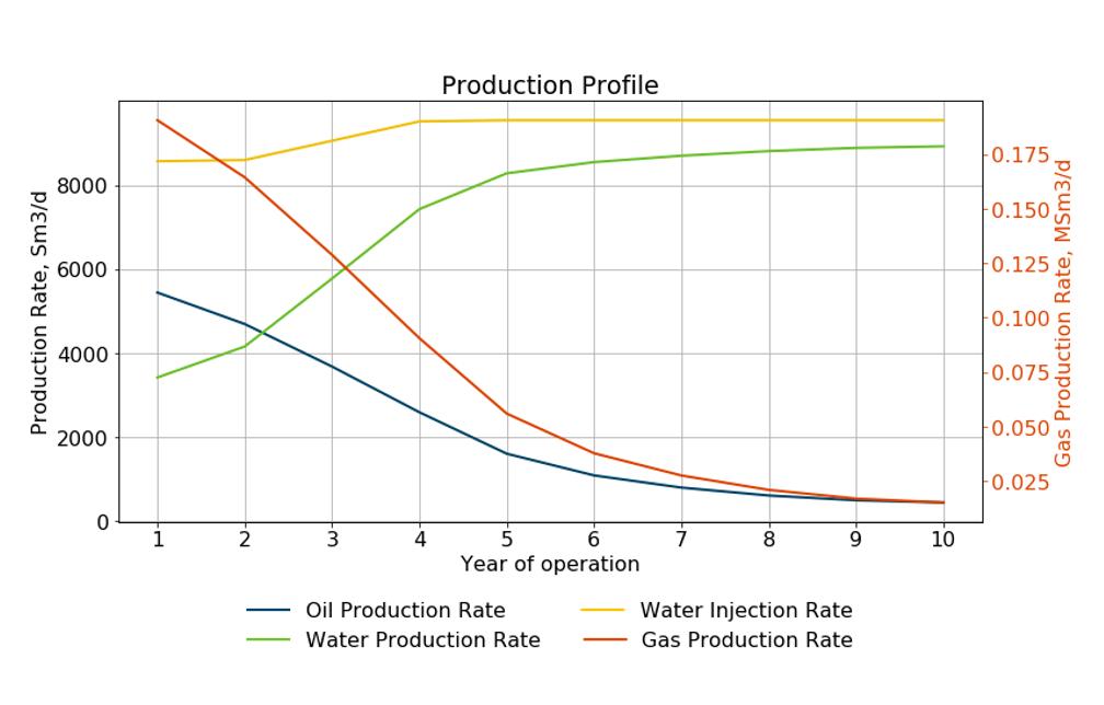 Production Profile