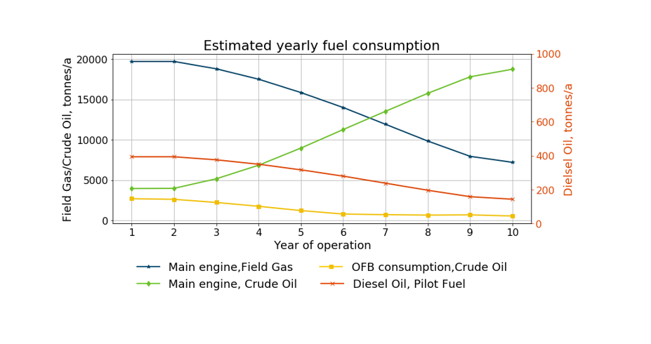 Estimated yearly fuel consumption