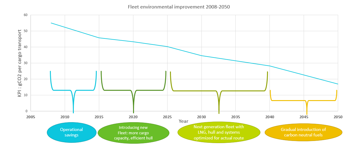 Main results for the development in fleet carbon intensity