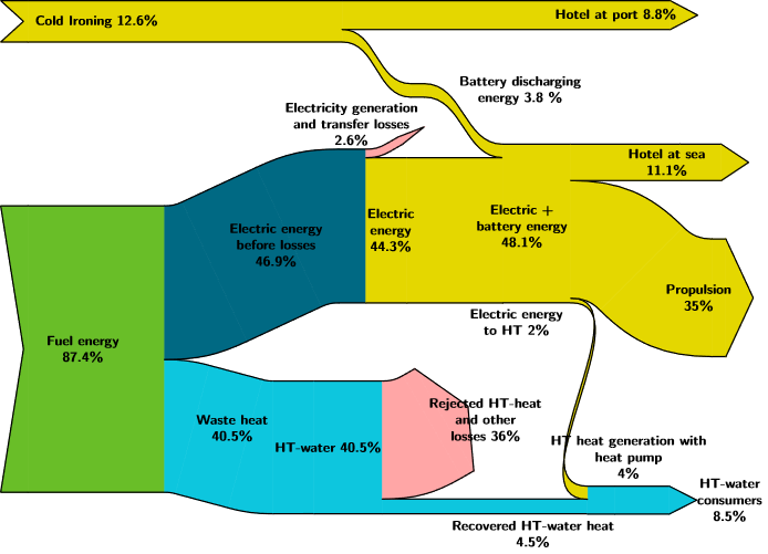 Sankey diagram – fuel energy distribution within the ship based on roundtrip energy simulations